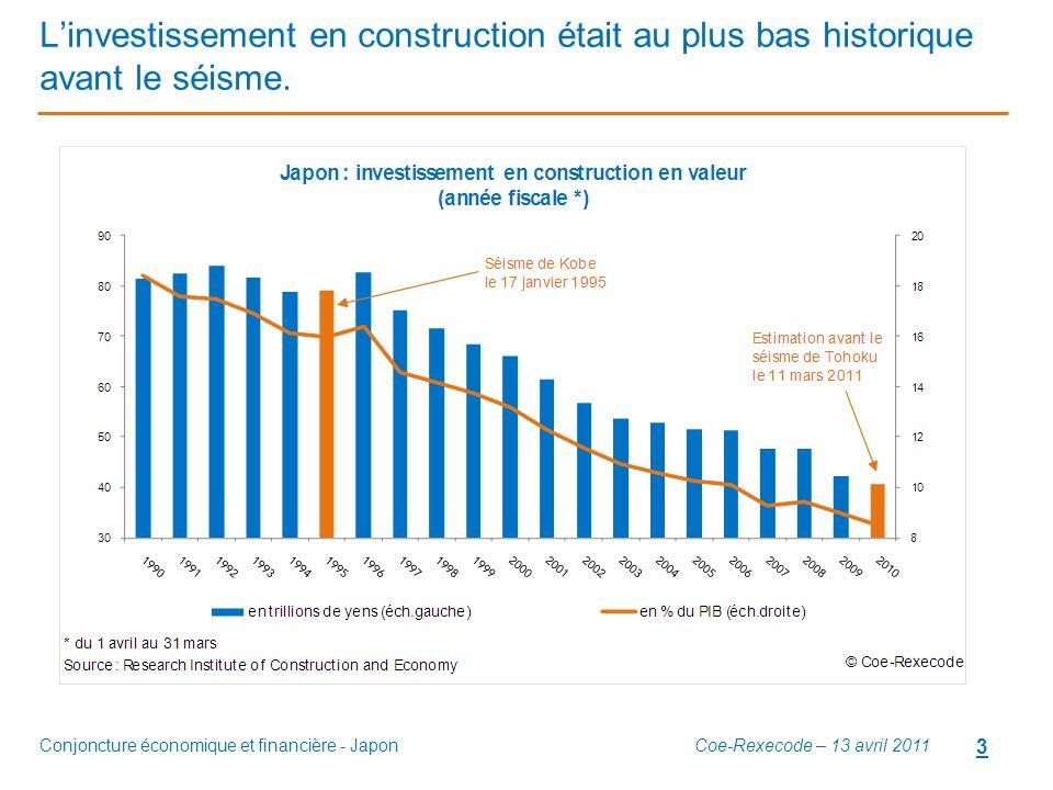 Conjoncture économique et financière - Japon 3 L'investissement en construction était au plus bas historique avant le séisme. Coe-Rexecode – 13 avril