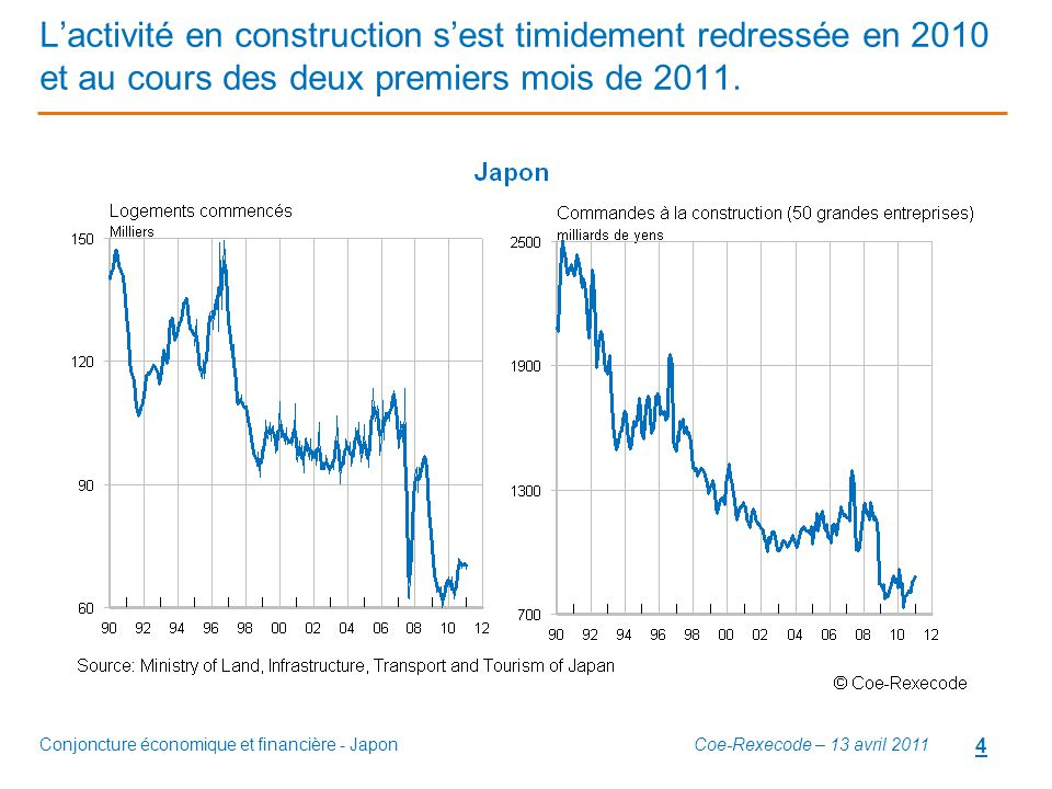 Conjoncture économique et financière - Japon 4 L'activité en construction s'est timidement redressée en 2010 et au cours des deux premiers mois de 201