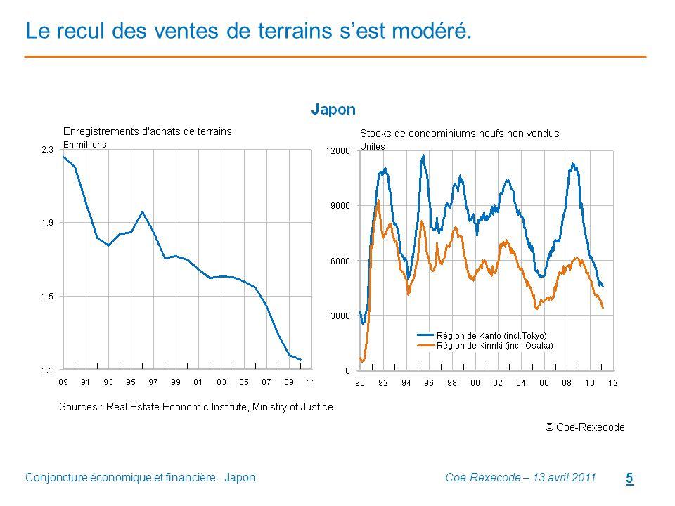 Conjoncture économique et financière - Japon 5 Le recul des ventes de terrains s'est modéré. Coe-Rexecode – 13 avril 2011