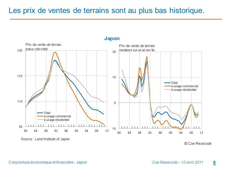 Conjoncture économique et financière - Japon 6 Les prix de ventes de terrains sont au plus bas historique. Coe-Rexecode – 13 avril 2011