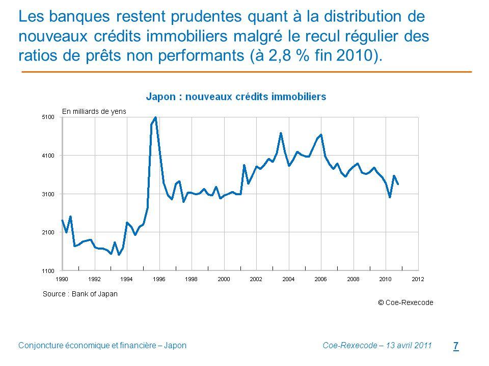 Conjoncture économique et financière – Japon 7 Les banques restent prudentes quant à la distribution de nouveaux crédits immobiliers malgré le recul r