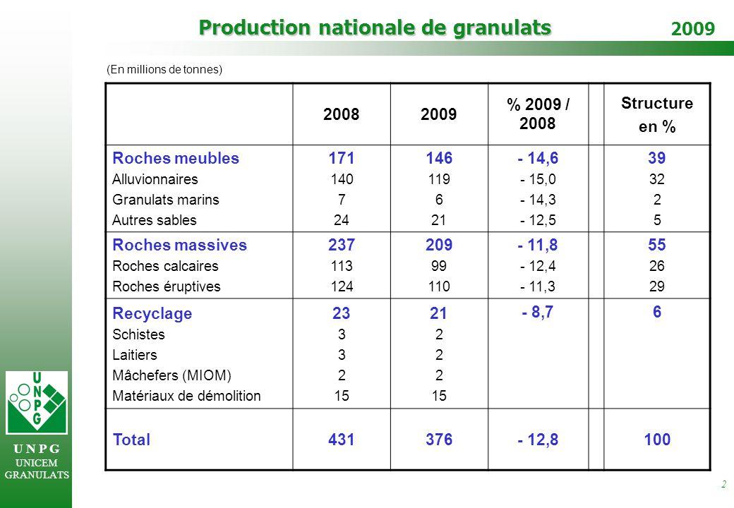 U N P G UNICEM GRANULATS 2009 2 Production nationale de granulats (En millions de tonnes) 20082009 % 2009 / 2008 Structure en % Roches meubles Alluvionnaires Granulats marins Autres sables 171 140 7 24 146 119 6 21 - 14,6 - 15,0 - 14,3 - 12,5 39 32 2 5 Roches massives Roches calcaires Roches éruptives 237 113 124 209 99 110 - 11,8 - 12,4 - 11,3 55 26 29 Recyclage Schistes Laitiers Mâchefers (MIOM) Matériaux de démolition 23 3 2 15 21 2 15 - 8,76 Total431376- 12,8100