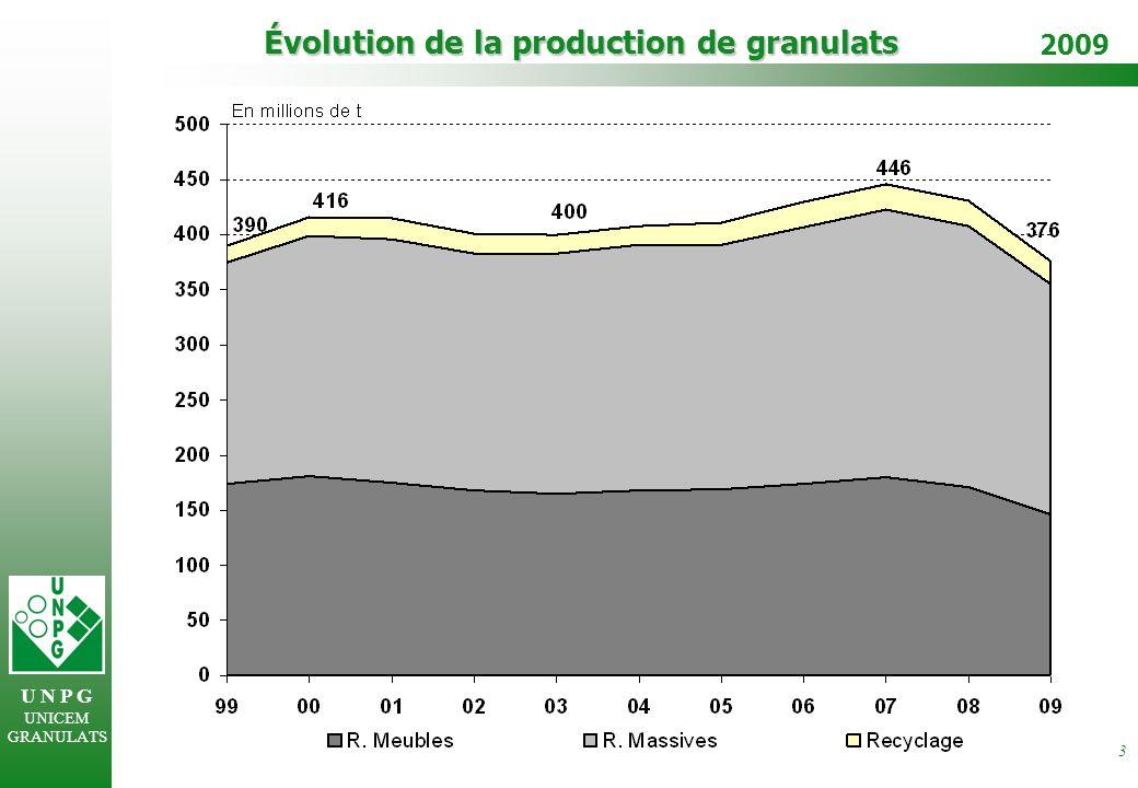 U N P G UNICEM GRANULATS 2009 4 Productions régionales de granulats