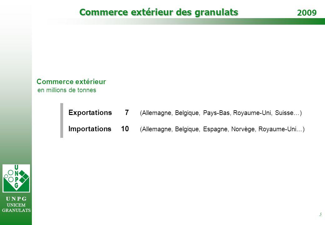 U N P G UNICEM GRANULATS 2009 5 Commerce extérieur des granulats Exportations7 (Allemagne, Belgique, Pays-Bas, Royaume-Uni, Suisse…) Commerce extérieur en millions de tonnes Importations10 (Allemagne, Belgique, Espagne, Norvège, Royaume-Uni…)
