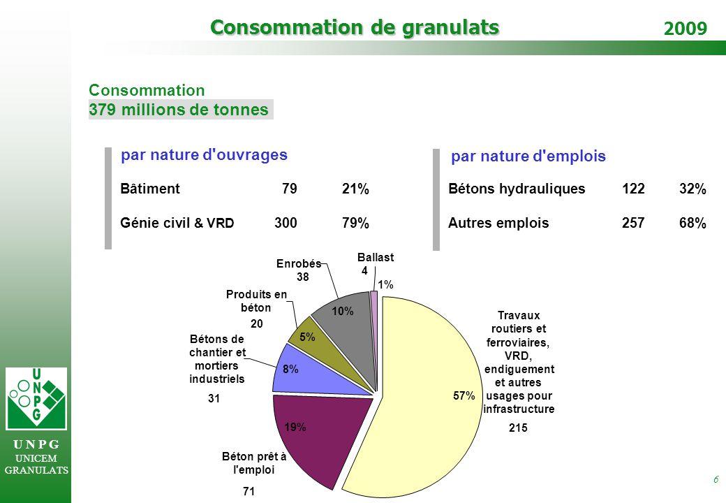 U N P G UNICEM GRANULATS 2009 7 Données générales sur les granulats