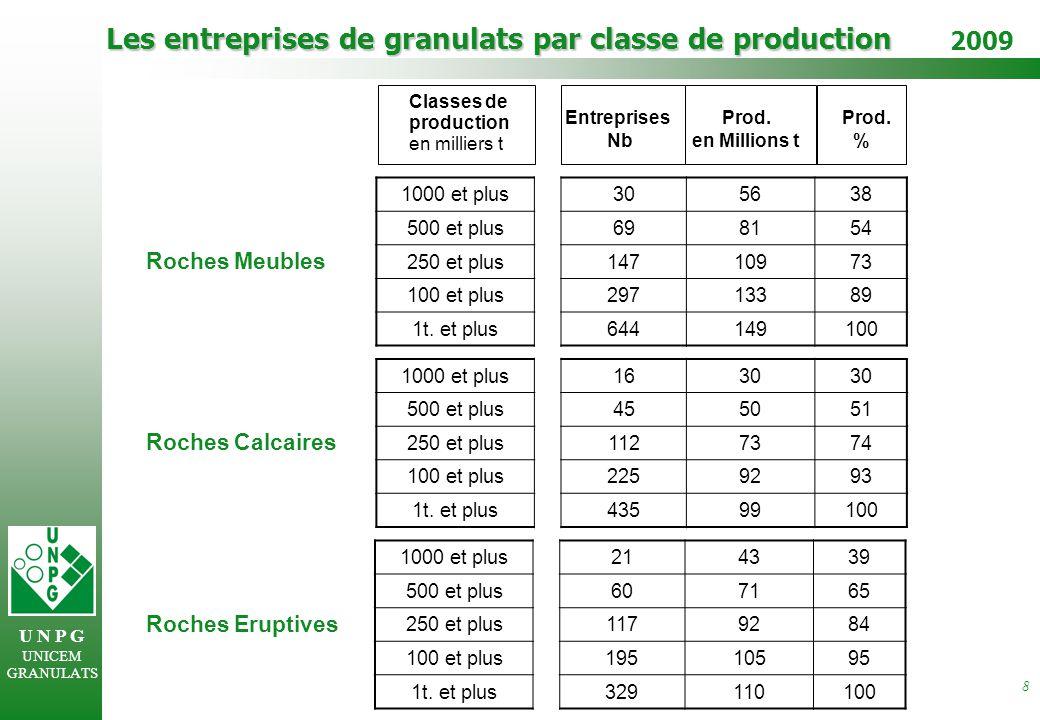 U N P G UNICEM GRANULATS 2009 8 Les entreprises de granulats par classe de production Roches Meubles Roches Calcaires Roches Eruptives Classes de production EntreprisesProd.