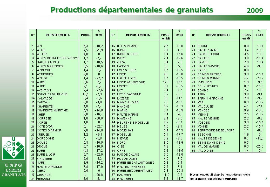 U N P G UNICEM GRANULATS 2009 9 Productions départementales de granulats