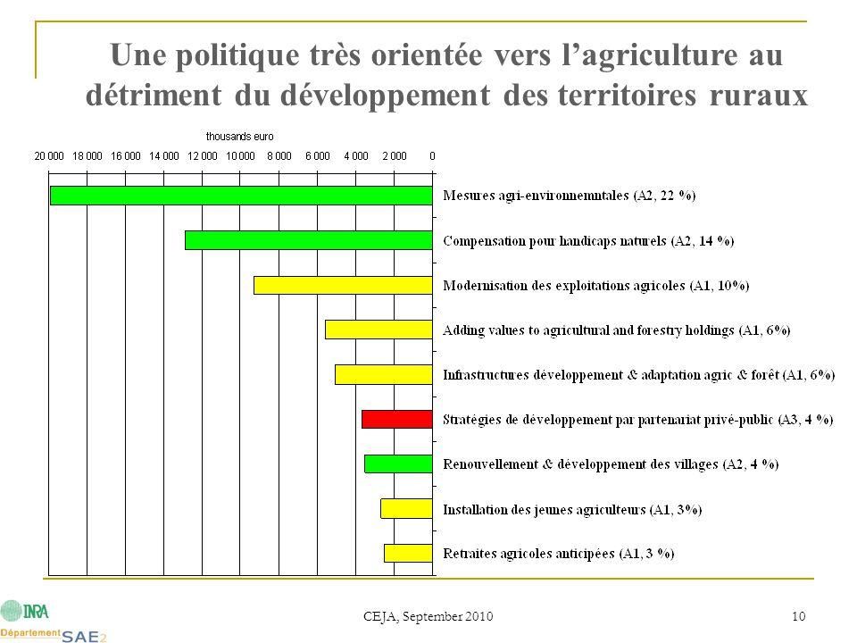 CEJA, September 2010 10 Une politique très orientée vers l'agriculture au détriment du développement des territoires ruraux