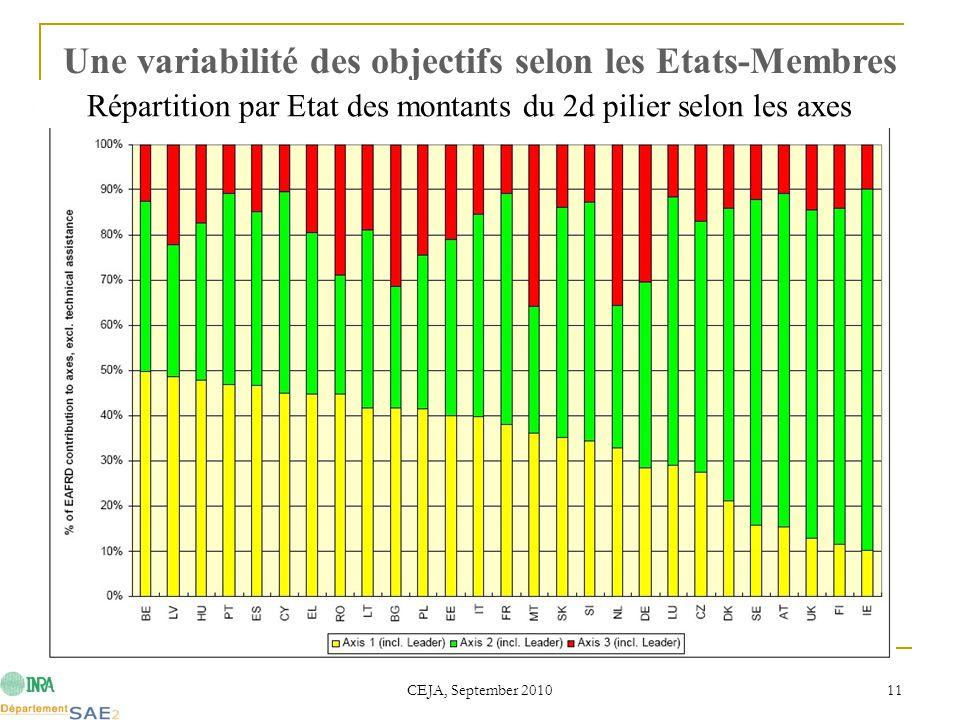 CEJA, September 2010 11 Une variabilité des objectifs selon les Etats-Membres Répartition par Etat des montants du 2d pilier selon les axes