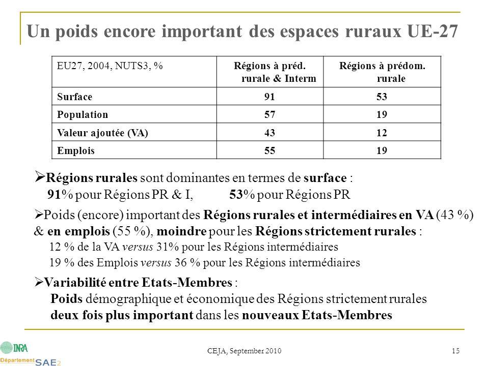 CEJA, September 2010 15 Un poids encore important des espaces ruraux UE-27 EU27, 2004, NUTS3, %Régions à préd. rurale & Interm Régions à prédom. rural
