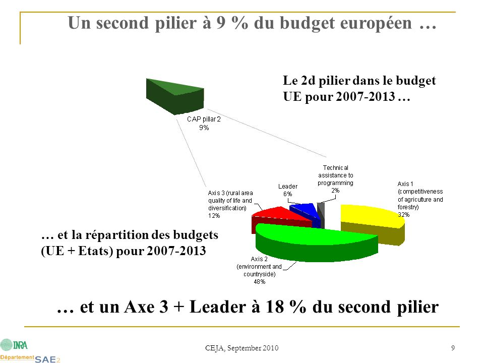 CEJA, September 2010 9 Le 2d pilier dans le budget UE pour 2007-2013 … … et la répartition des budgets (UE + Etats) pour 2007-2013 Un second pilier à 9 % du budget européen … … et un Axe 3 + Leader à 18 % du second pilier