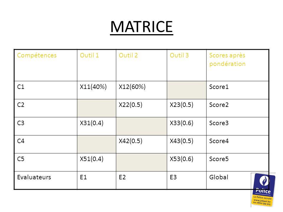 MATRICE CompétencesOutil 1Outil 2Outil 3Scores après pondération C1X11(40%)X12(60%)Score1 C2X22(0.5)X23(0.5)Score2 C3X31(0.4)X33(0.6)Score3 C4X42(0.5)X43(0.5)Score4 C5X51(0.4)X53(0.6)Score5 EvaluateursE1E2E3Global