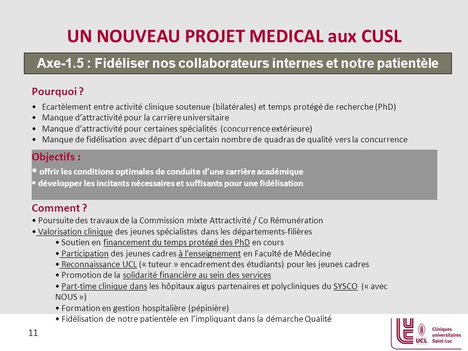11 UN NOUVEAU PROJET MEDICAL aux CUSL Pourquoi ? Ecartèlement entre activité clinique soutenue (bilatérales) et temps protégé de recherche (PhD) Manqu