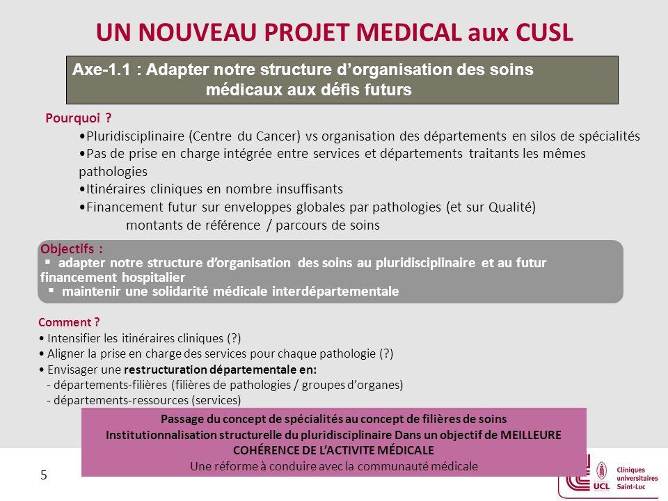 5 UN NOUVEAU PROJET MEDICAL aux CUSL Axe-1.1 : Adapter notre structure d'organisation des soins médicaux aux défis futurs Passage du concept de spécia