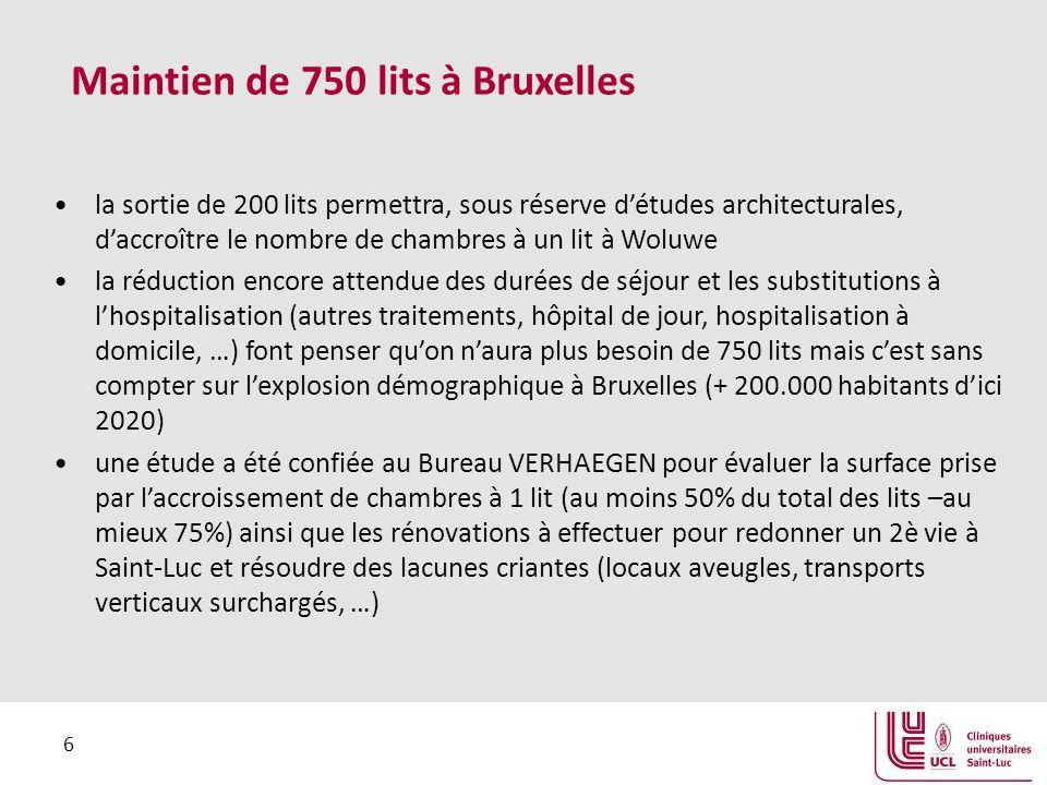 6 Maintien de 750 lits à Bruxelles la sortie de 200 lits permettra, sous réserve d'études architecturales, d'accroître le nombre de chambres à un lit à Woluwe la réduction encore attendue des durées de séjour et les substitutions à l'hospitalisation (autres traitements, hôpital de jour, hospitalisation à domicile, …) font penser qu'on n'aura plus besoin de 750 lits mais c'est sans compter sur l'explosion démographique à Bruxelles (+ 200.000 habitants d'ici 2020) une étude a été confiée au Bureau VERHAEGEN pour évaluer la surface prise par l'accroissement de chambres à 1 lit (au moins 50% du total des lits –au mieux 75%) ainsi que les rénovations à effectuer pour redonner un 2è vie à Saint-Luc et résoudre des lacunes criantes (locaux aveugles, transports verticaux surchargés, …)