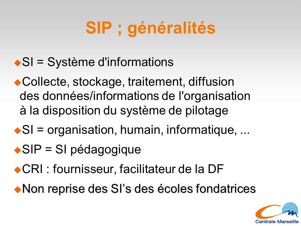 SIP ; généralités  SI = Système d'informations  Collecte, stockage, traitement, diffusion des données/informations de l'organisation à la dispositio