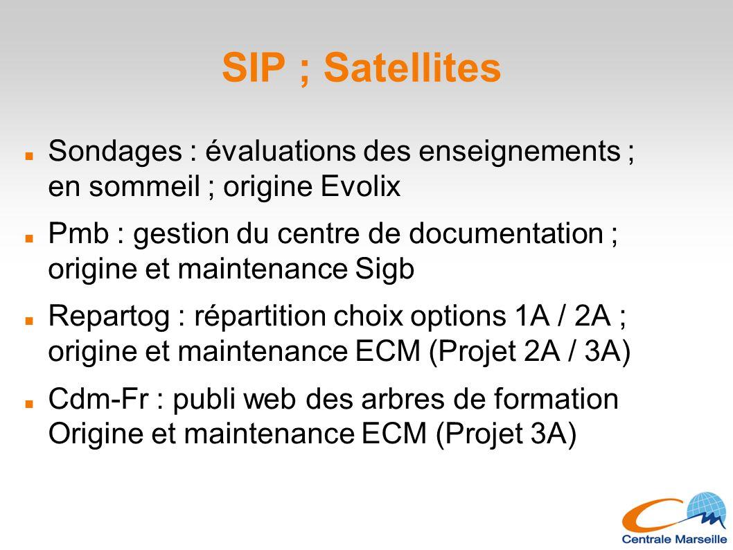 SIP ; Satellites Sondages : évaluations des enseignements ; en sommeil ; origine Evolix Pmb : gestion du centre de documentation ; origine et maintena