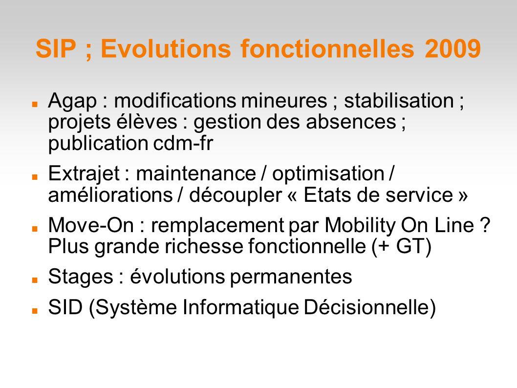 SIP ; Evolutions fonctionnelles 2009 Agap : modifications mineures ; stabilisation ; projets élèves : gestion des absences ; publication cdm-fr Extrajet : maintenance / optimisation / améliorations / découpler « Etats de service » Move-On : remplacement par Mobility On Line .
