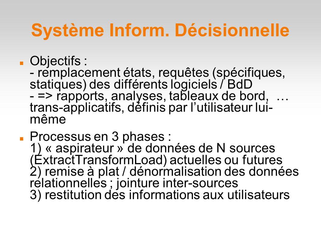 Système Inform.