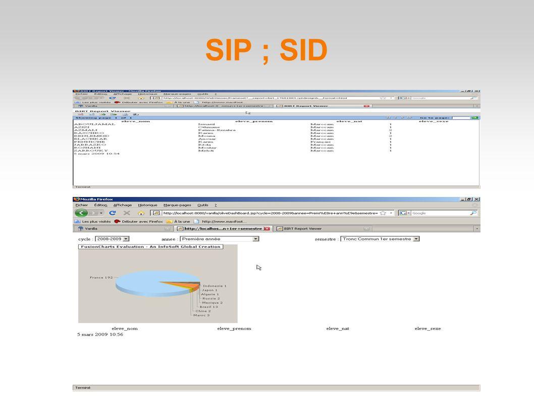 SIP ; SID