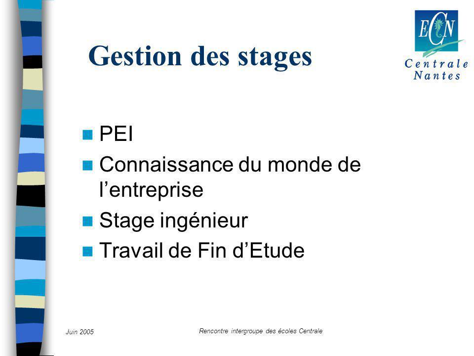 Juin 2005 Rencontre intergroupe des écoles Centrale Gestion des stages PEI Connaissance du monde de l'entreprise Stage ingénieur Travail de Fin d'Etude