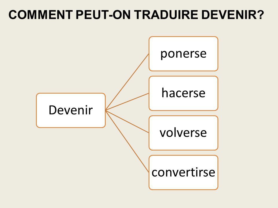 Devenirponersehacersevolverseconvertirse COMMENT PEUT-ON TRADUIRE DEVENIR