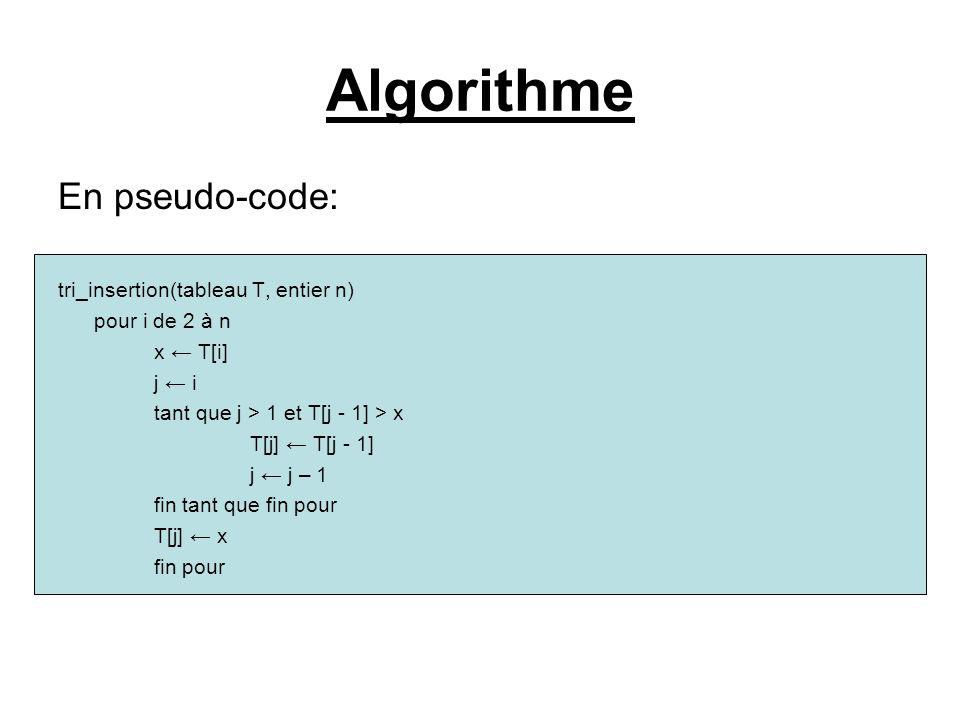 Algorithme En pseudo-code: tri_insertion(tableau T, entier n) pour i de 2 à n x ← T[i] j ← i tant que j > 1 et T[j - 1] > x T[j] ← T[j - 1] j ← j – 1 fin tant que fin pour T[j] ← x fin pour