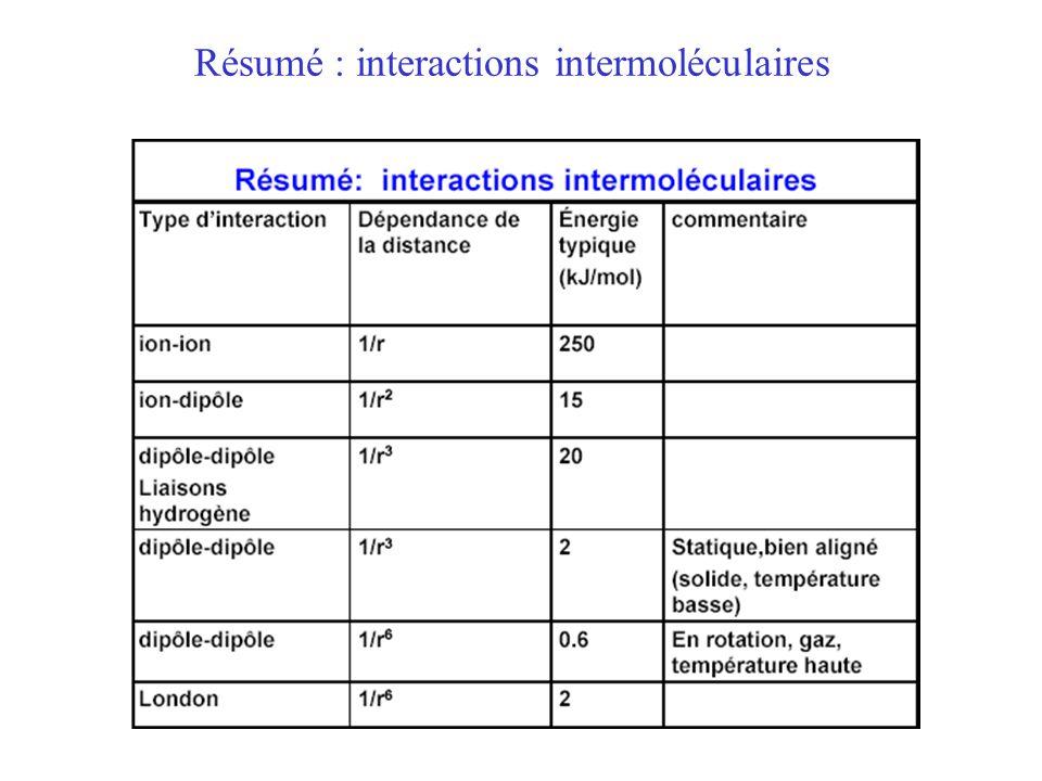 Résumé : interactions intermoléculaires