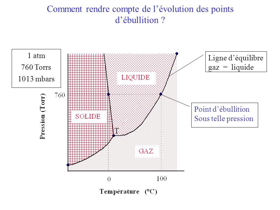 Comment rendre compte de l'évolution des points d'ébullition .
