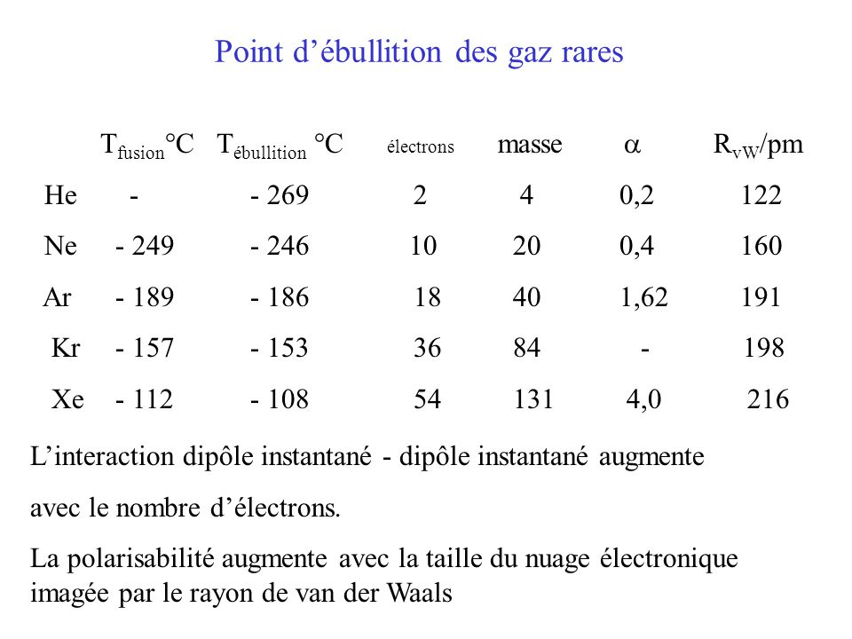 Point d'ébullition des gaz rares T fusion °C T ébullition °C électrons masse  R vW /pm He - - 269 2 40,2 122 Ne - 249 - 246 10 200,4 160 Ar - 189 - 186 18 401,62 191 Kr - 157 - 153 36 84 - 198 Xe - 112 - 108 54 131 4,0 216 L'interaction dipôle instantané - dipôle instantané augmente avec le nombre d'électrons.