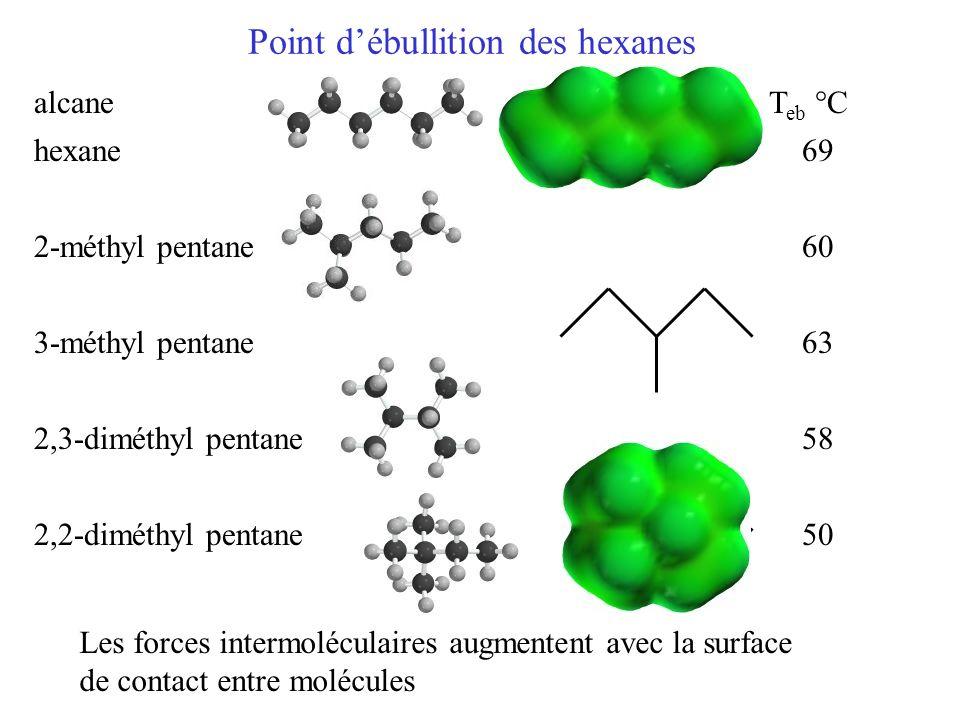 Point d'ébullition des hexanes alcane T eb °C hexane 69 2-méthyl pentane 60 3-méthyl pentane 63 2,3-diméthyl pentane 58 2,2-diméthyl pentane 50 Les forces intermoléculaires augmentent avec la surface de contact entre molécules