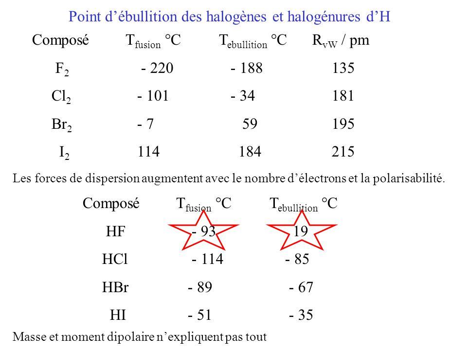 Point d'ébullition des halogènes et halogénures d'H ComposéT fusion °CT ebullition °C HF - 93 19 HCl - 114 - 85 HBr - 89 - 67 HI - 51 - 35 ComposéT fusion °CT ebullition °C R vW / pm F 2 - 220 - 188 135 Cl 2 - 101 - 34 181 Br 2 - 7 59 195 I 2 114 184 215 Les forces de dispersion augmentent avec le nombre d'électrons et la polarisabilité.
