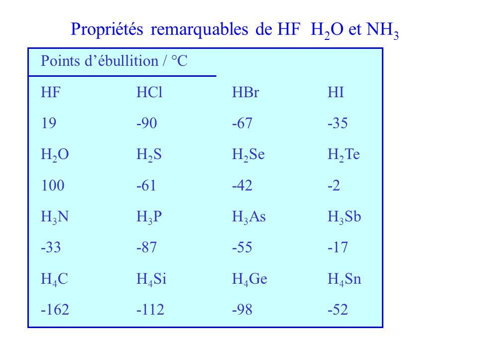 Propriétés remarquables de HF H 2 O et NH 3 Points d'ébullition / °C HFHClHBrHI 19-90-67-35 H 2 OH 2 SH 2 SeH 2 Te 100-61-42-2 H 3 NH 3 PH 3 AsH 3 Sb -33-87-55-17 H 4 CH 4 SiH 4 GeH 4 Sn -162-112-98-52