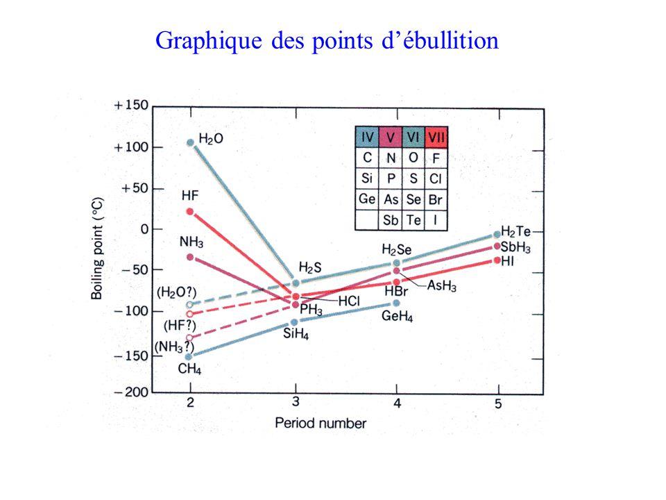 Graphique des points d'ébullition
