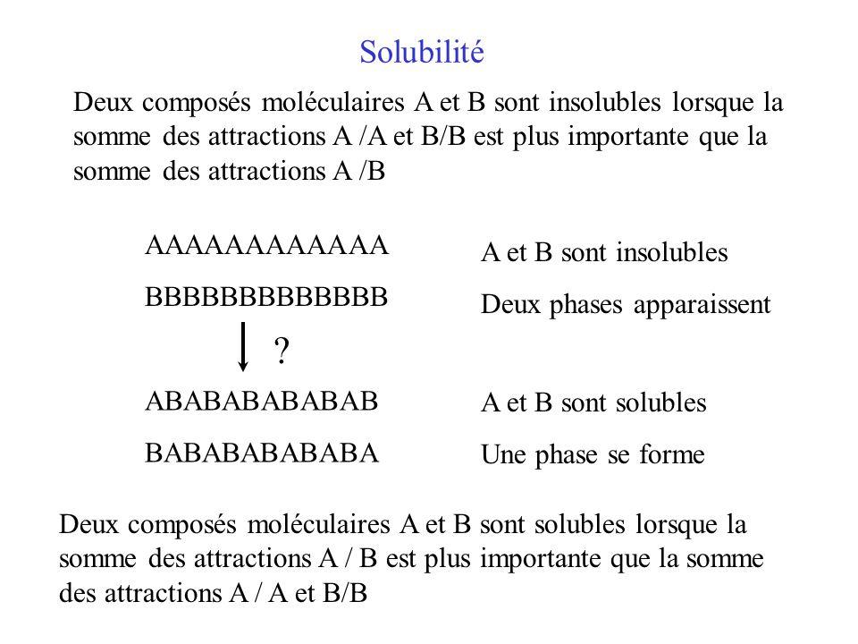 Solubilité AAAAAAAAAAAA BBBBBBBBBBBBB ABABABABABAB BABABABABABA Deux composés moléculaires A et B sont insolubles lorsque la somme des attractions A /A et B/B est plus importante que la somme des attractions A /B A et B sont insolubles Deux phases apparaissent Deux composés moléculaires A et B sont solubles lorsque la somme des attractions A / B est plus importante que la somme des attractions A / A et B/B A et B sont solubles Une phase se forme ?
