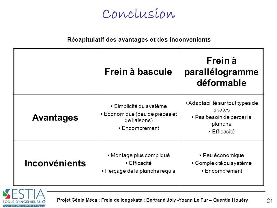 Projet Génie Méca : Frein de longskate : Bertrand Joly -Yoann Le Fur – Quentin Houéry 22 Annexe : Plan technique du frein à parallélogramme déformable