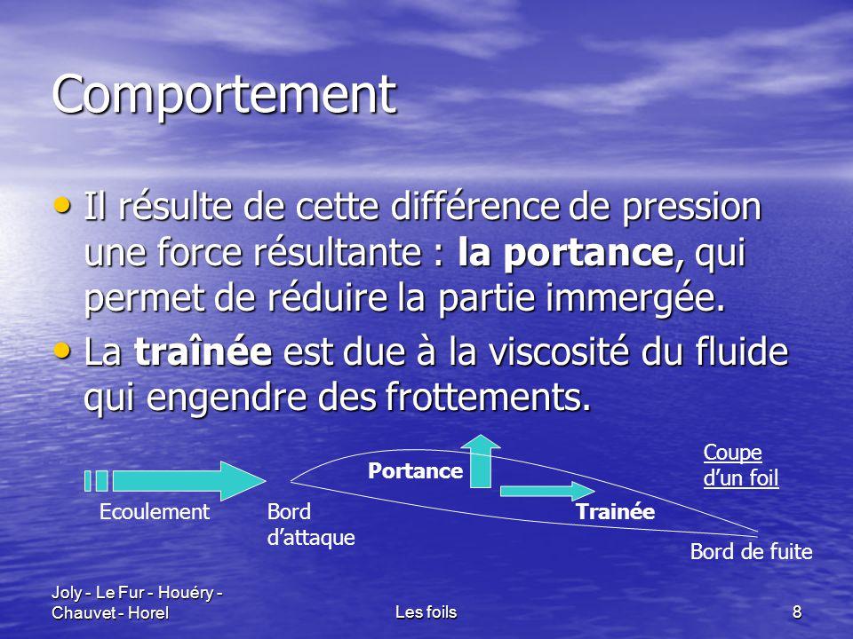 Joly - Le Fur - Houéry - Chauvet - HorelLes foils8 Comportement Il résulte de cette différence de pression une force résultante : la portance, qui per