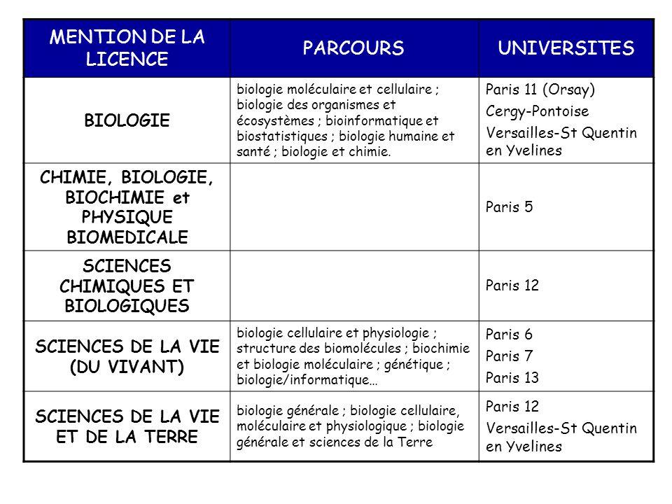 MENTION DE LA LICENCE PARCOURSUNIVERSITES BIOLOGIE biologie moléculaire et cellulaire ; biologie des organismes et écosystèmes ; bioinformatique et bi