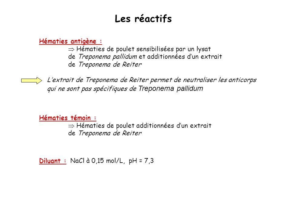 Hématies antigène :  Hématies de poulet sensibilisées par un lysat de Treponema pallidum et additionnées d'un extrait de Treponema de Reiter L'extrai