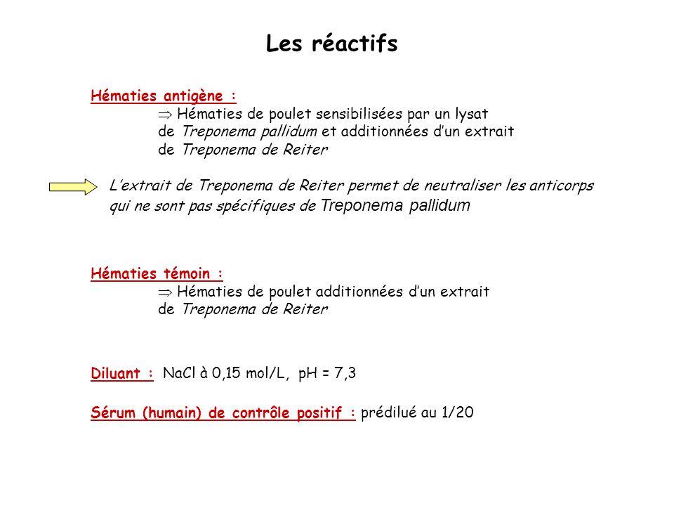Hématies antigène :  Hématies de poulet sensibilisées par un lysat de Treponema pallidum et additionnées d'un extrait de Treponema de Reiter Sérum (h