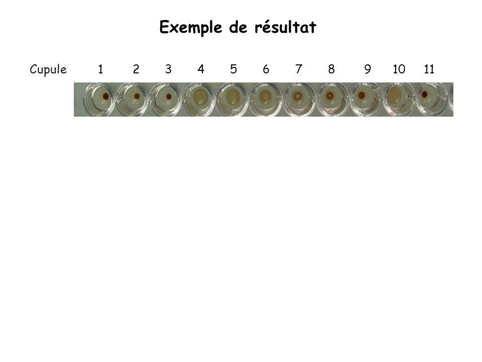 Exemple de résultat Cupule 1 2 3 4 5 6 7 8 9 10 11