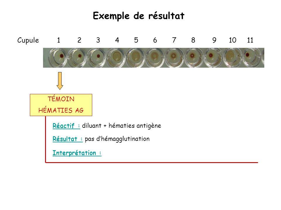Exemple de résultat Cupule 1 2 3 4 5 6 7 8 9 10 11 Réactif : diluant + hématies antigène Interprétation : Résultat : pas d'hémagglutination TÉMOIN HÉM