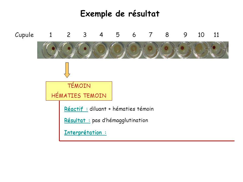 Exemple de résultat Cupule 1 2 3 4 5 6 7 8 9 10 11 Réactif : diluant + hématies témoin Interprétation : Résultat : pas d'hémagglutination TÉMOIN HÉMAT