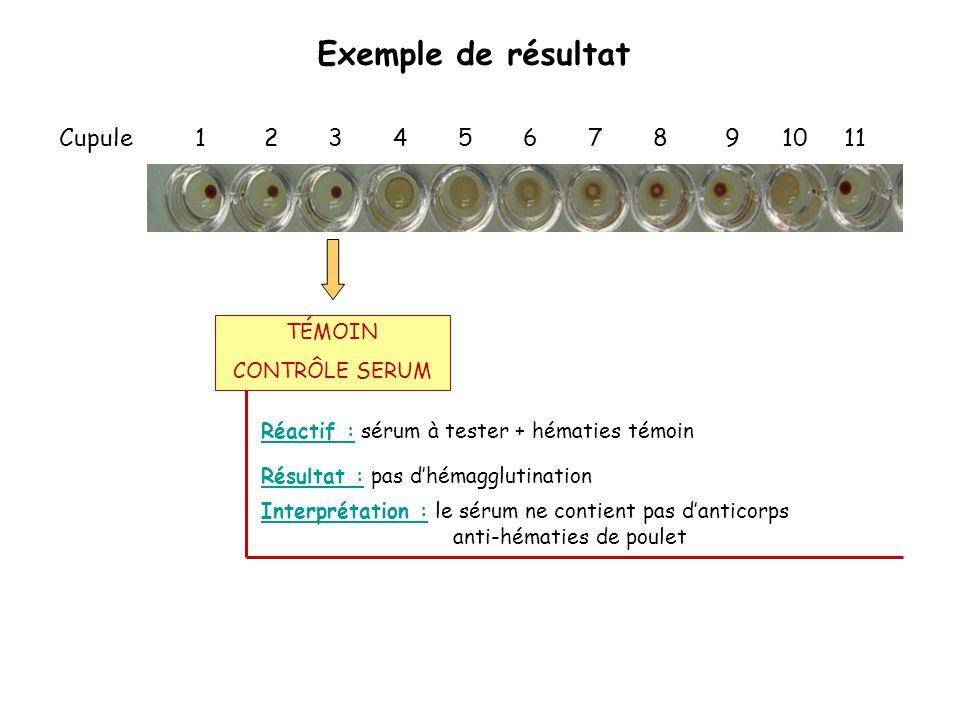 Exemple de résultat Cupule 1 2 3 4 5 6 7 8 9 10 11 Réactif : sérum à tester + hématies témoin Interprétation : le sérum ne contient pas d'anticorps an