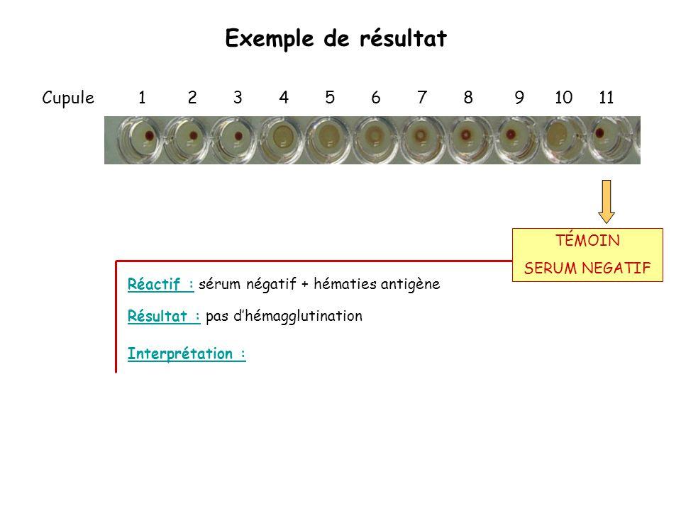 Exemple de résultat Cupule 1 2 3 4 5 6 7 8 9 10 11 Réactif : sérum négatif + hématies antigène Interprétation : Résultat : pas d'hémagglutination TÉMO