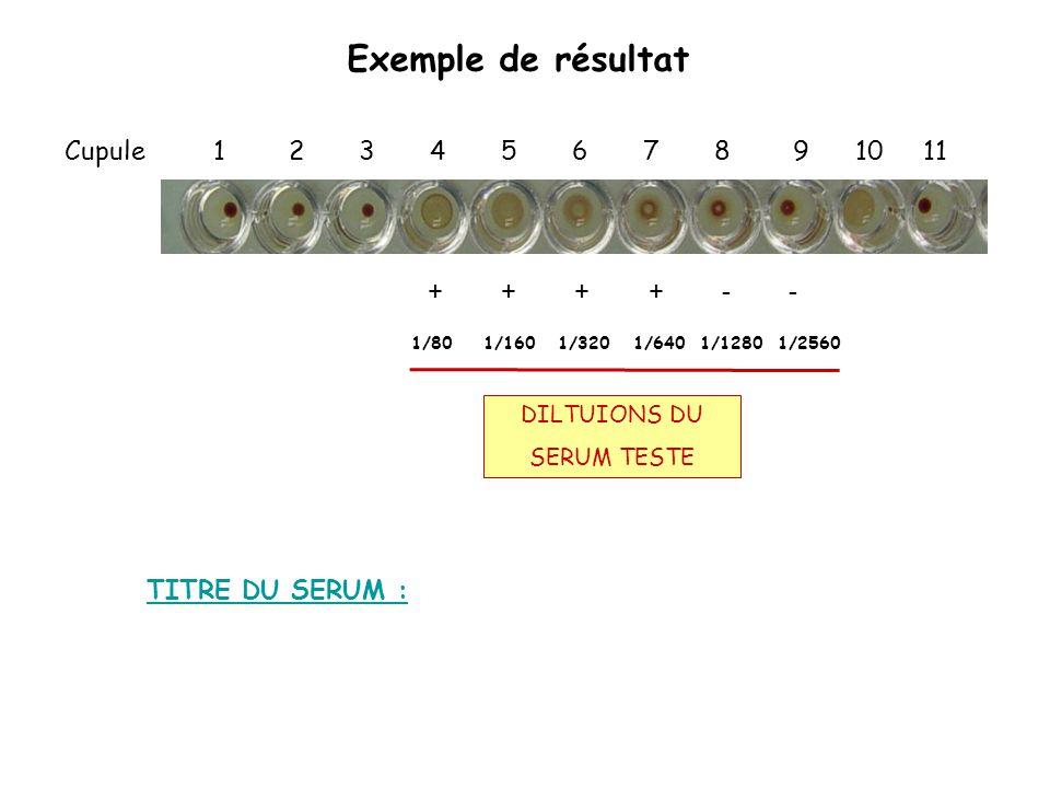 Exemple de résultat Cupule 1 2 3 4 5 6 7 8 9 10 11 DILTUIONS DU SERUM TESTE + + + + - - 1/80 1/160 1/320 1/640 1/1280 1/2560 TITRE DU SERUM :