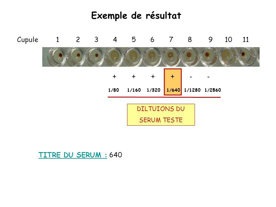 Exemple de résultat Cupule 1 2 3 4 5 6 7 8 9 10 11 DILTUIONS DU SERUM TESTE + + + + - - 1/80 1/160 1/320 1/640 1/1280 1/2560 TITRE DU SERUM : 640