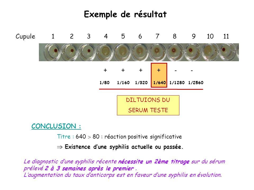 Exemple de résultat Cupule 1 2 3 4 5 6 7 8 9 10 11 DILTUIONS DU SERUM TESTE + + + + - - 1/80 1/160 1/320 1/640 1/1280 1/2560 CONCLUSION : Titre : 640