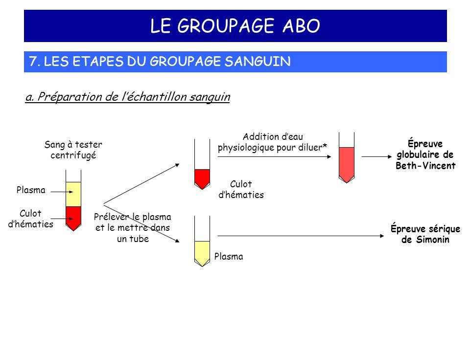 LE GROUPAGE ABO 7. LES ETAPES DU GROUPAGE SANGUIN a. Préparation de l'échantillon sanguin Sang à tester centrifugé Prélever le plasma et le mettre dan