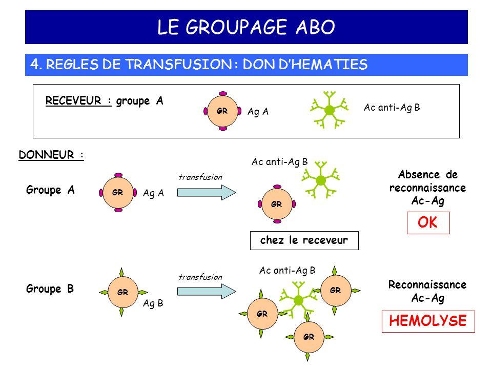 LE GROUPAGE ABO 4. REGLES DE TRANSFUSION : DON D'HEMATIES DONNEUR : Absence de reconnaissance Ac-Ag OK Reconnaissance Ac-Ag HEMOLYSE Ac anti-Ag B GR A